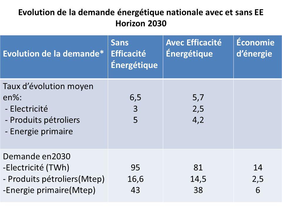 Evolution de la demande énergétique nationale avec et sans EE Horizon 2030 Evolution de la demande* Sans Efficacité Énergétique Avec Efficacité Énergé