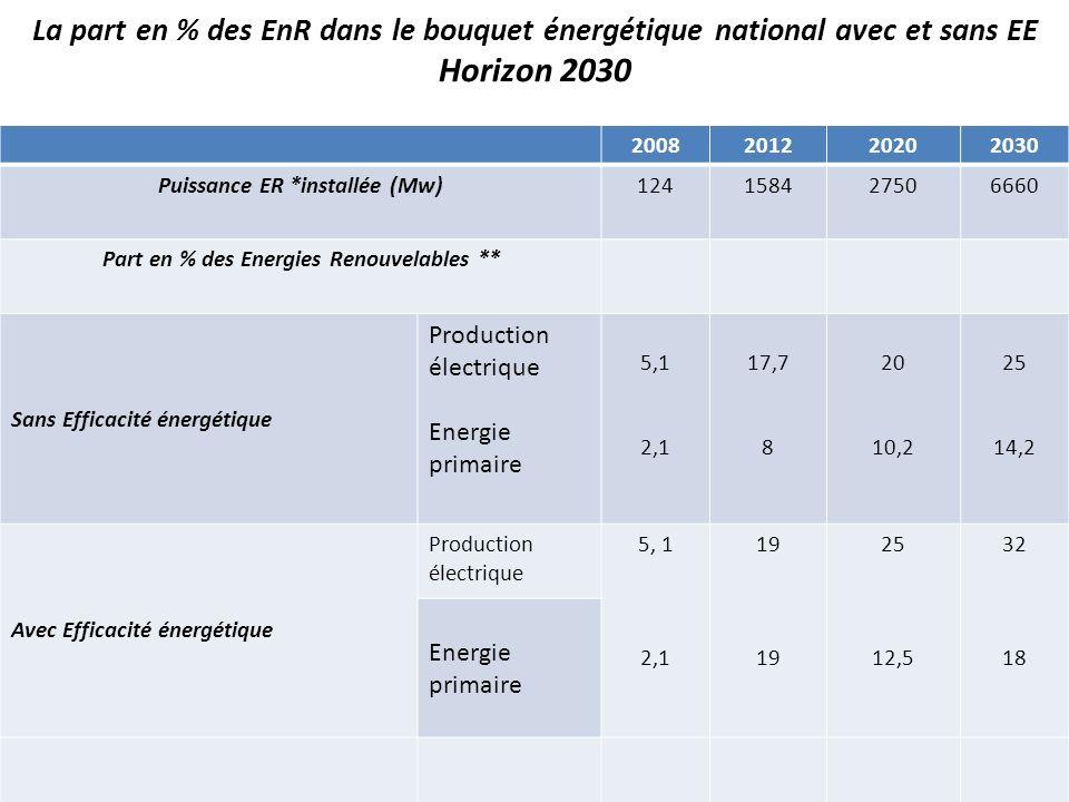 La part en % des EnR dans le bouquet énergétique national avec et sans EE Horizon 2030 2008201220202030 Puissance ER *installée (Mw)124158427506660 Pa