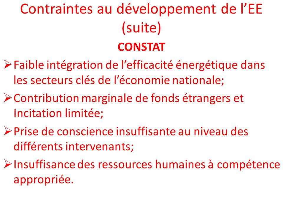 Contraintes au développement de lEE (suite) CONSTAT Faible intégration de lefficacité énergétique dans les secteurs clés de léconomie nationale; Contr