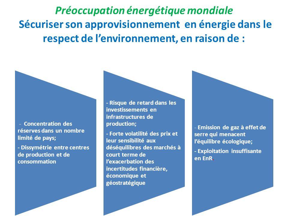 Préoccupation énergétique mondiale Sécuriser son approvisionnement en énergie dans le respect de lenvironnement, en raison de : - Concentration des ré