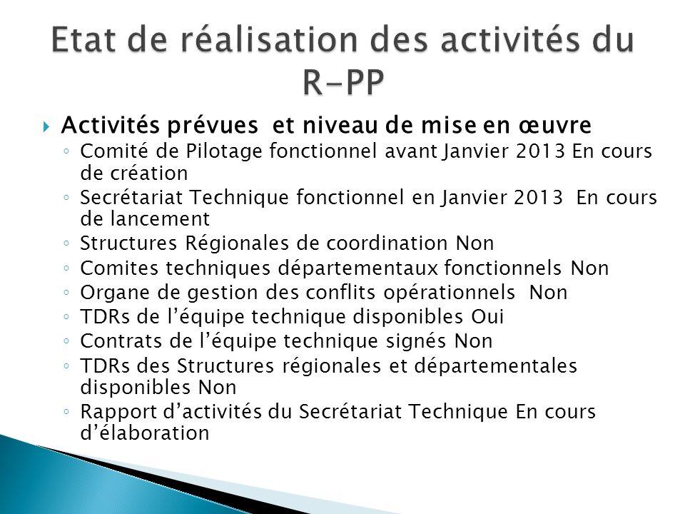 Activités prévues et niveau de mise en œuvre Comité de Pilotage fonctionnel avant Janvier 2013 En cours de création Secrétariat Technique fonctionnel