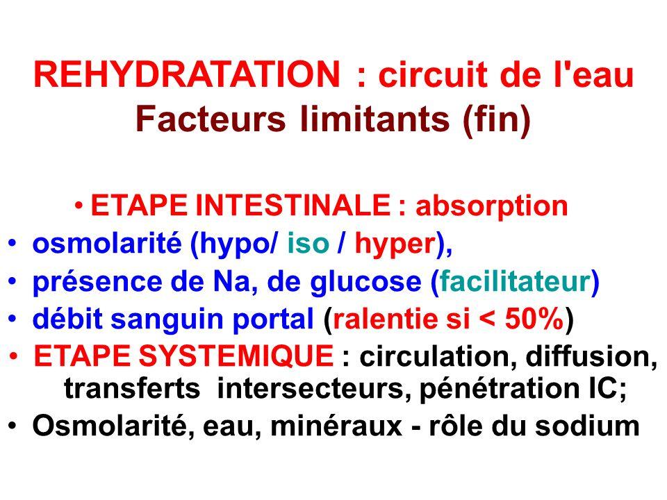 REHYDRATATION : circuit de l'eau Facteurs limitants (fin) ETAPE INTESTINALE : absorption osmolarité (hypo/ iso / hyper), présence de Na, de glucose (f
