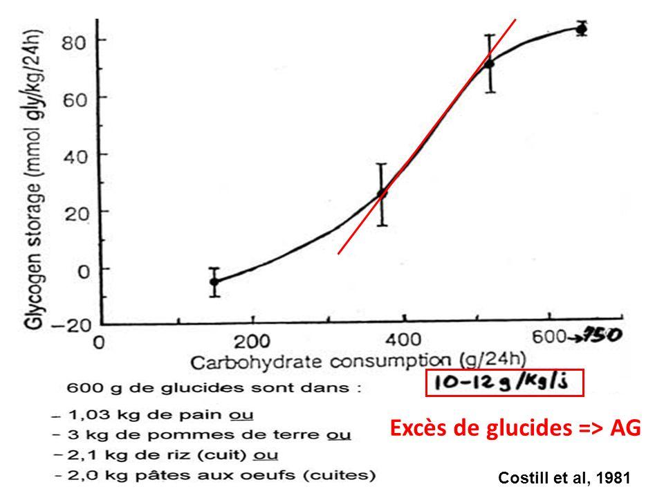 Costill et al, 1981 Excès de glucides => AG