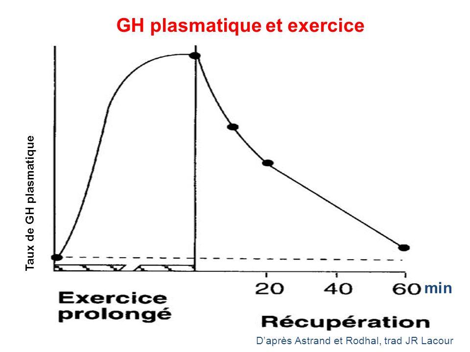 GH plasmatique et exercice Taux de GH plasmatique Daprès Astrand et Rodhal, trad JR Lacour min