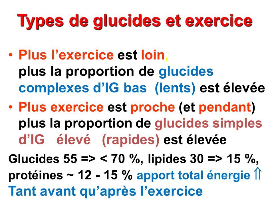 Types de glucides et exercice Plus lexercice est loin, plus la proportion de glucides complexes dIG bas (lents) est élevée Plus exercice est proche (e