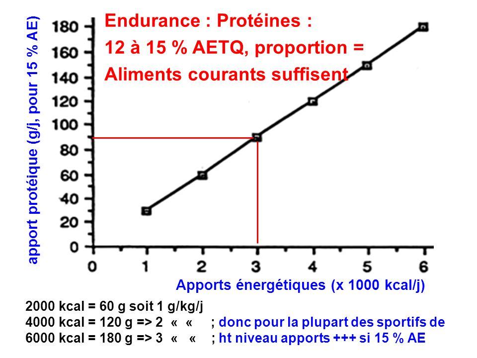 2000 kcal = 60 g soit 1 g/kg/j 4000 kcal = 120 g => 2 « « ; donc pour la plupart des sportifs de 6000 kcal = 180 g => 3 « « ; ht niveau apports +++ si