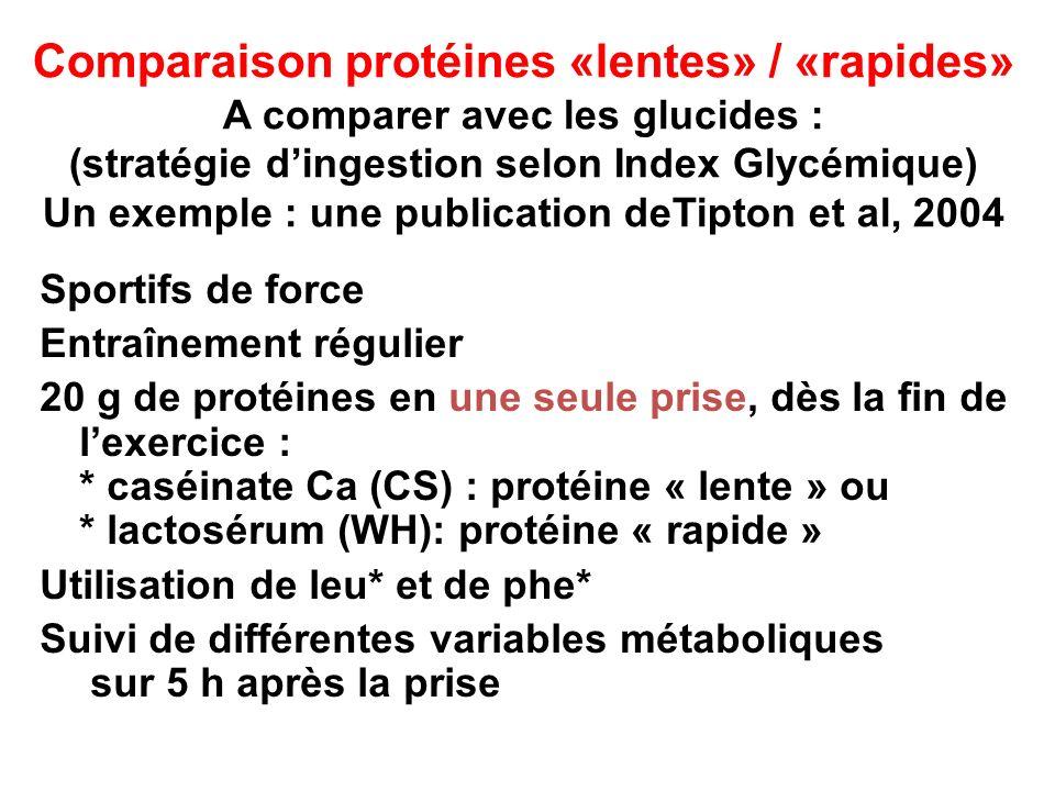 Comparaison protéines «lentes» / «rapides» A comparer avec les glucides : (stratégie dingestion selon Index Glycémique) Un exemple : une publication d