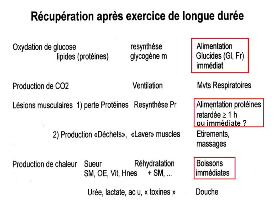 Daprès Poortmans, 1993 Protéines et Ex aérobies : (f) durée et état nutritionnel avant et pendant Ex