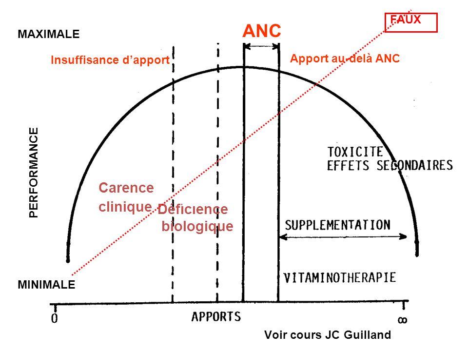 MINIMALE MAXIMALE PERFORMANCE Insuffisance dapport Apport au-delà ANC ANC Déficience biologique Carence clinique FAUX Voir cours JC Guilland