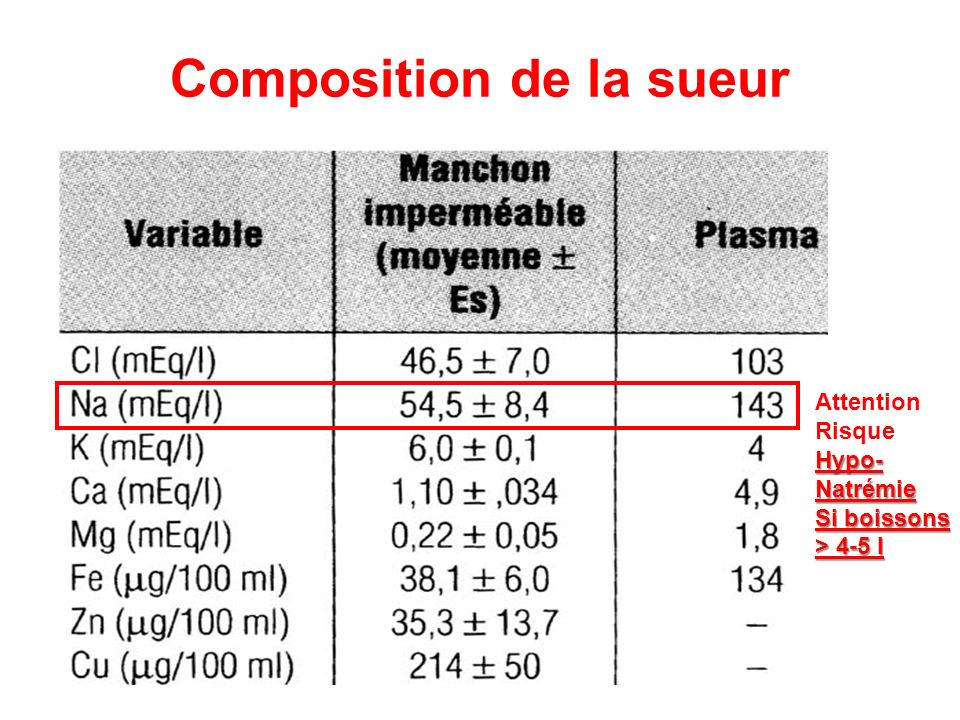 Composition de la sueur Attention RisqueHypo-Natrémie Si boissons > 4-5 l