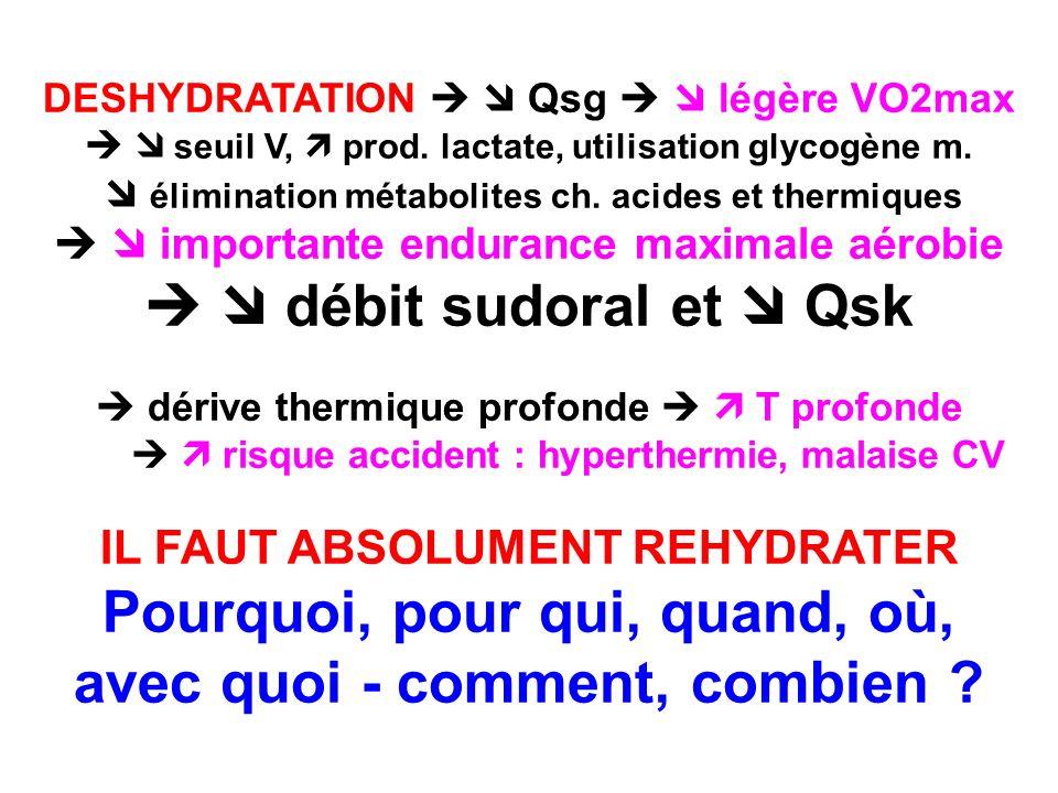 DESHYDRATATION Qsg légère VO2max seuil V, prod. lactate, utilisation glycogène m. élimination métabolites ch. acides et thermiques importante enduranc