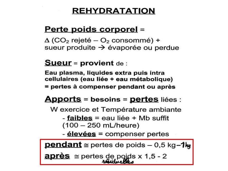 REHYDRATATION : circuit de l eau Facteurs limitants Etape buccale : envie de boire.