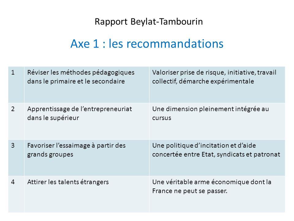 Rapport Beylat-Tambourin Axe 1 : les recommandations 12 1Réviser les méthodes pédagogiques dans le primaire et le secondaire Valoriser prise de risque