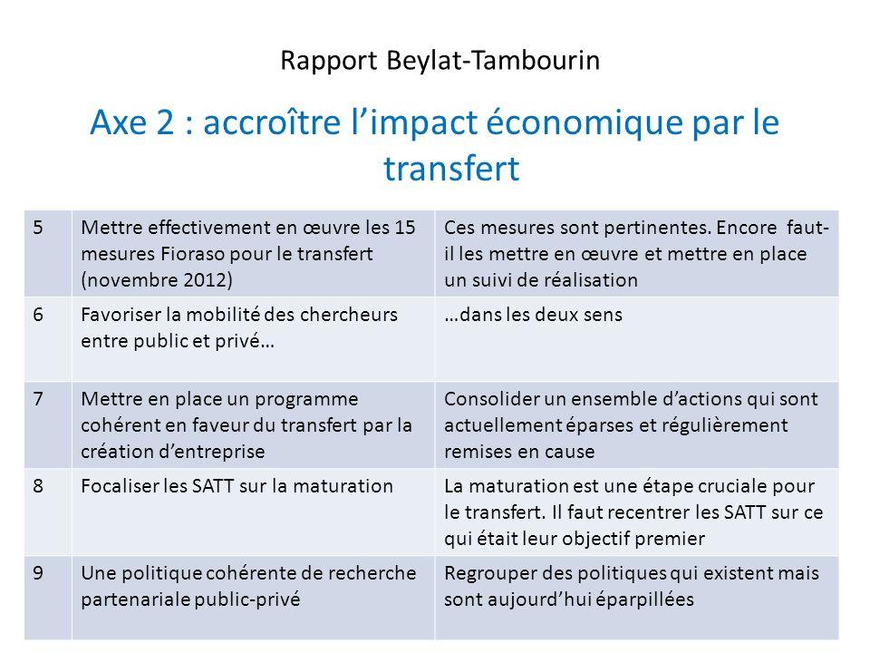 Rapport Beylat-Tambourin Axe 2 : accroître limpact économique par le transfert 15 5Mettre effectivement en œuvre les 15 mesures Fioraso pour le transfert (novembre 2012) Ces mesures sont pertinentes.