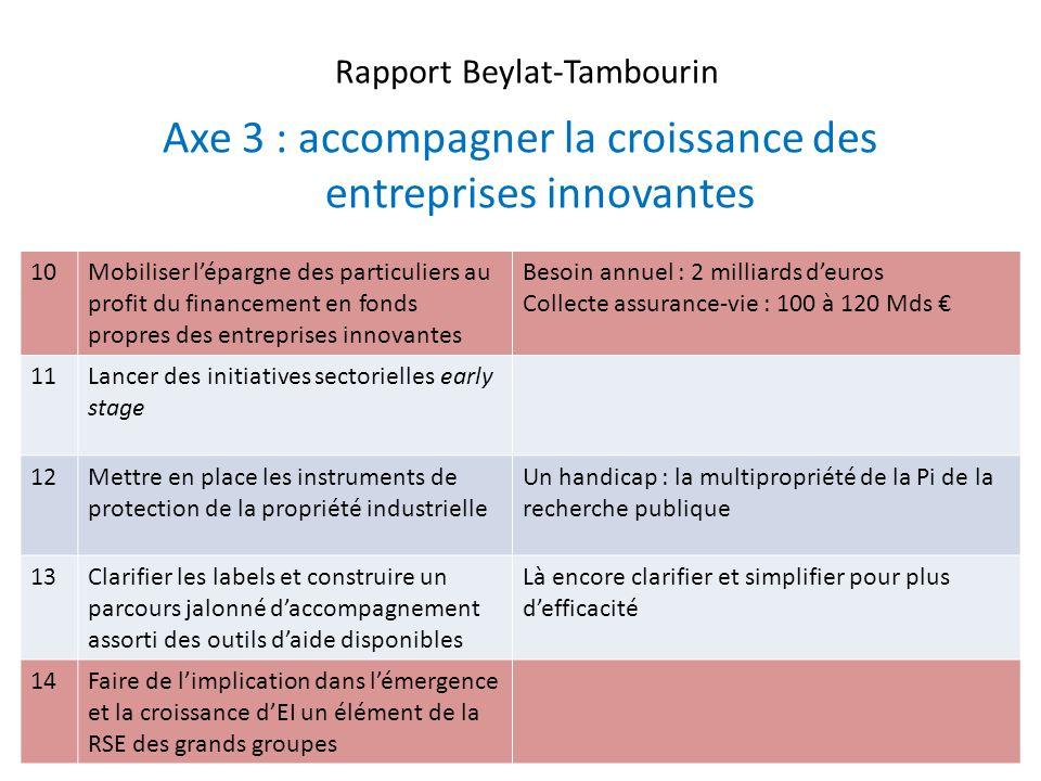 Rapport Beylat-Tambourin Axe 3 : accompagner la croissance des entreprises innovantes 16 10Mobiliser lépargne des particuliers au profit du financemen