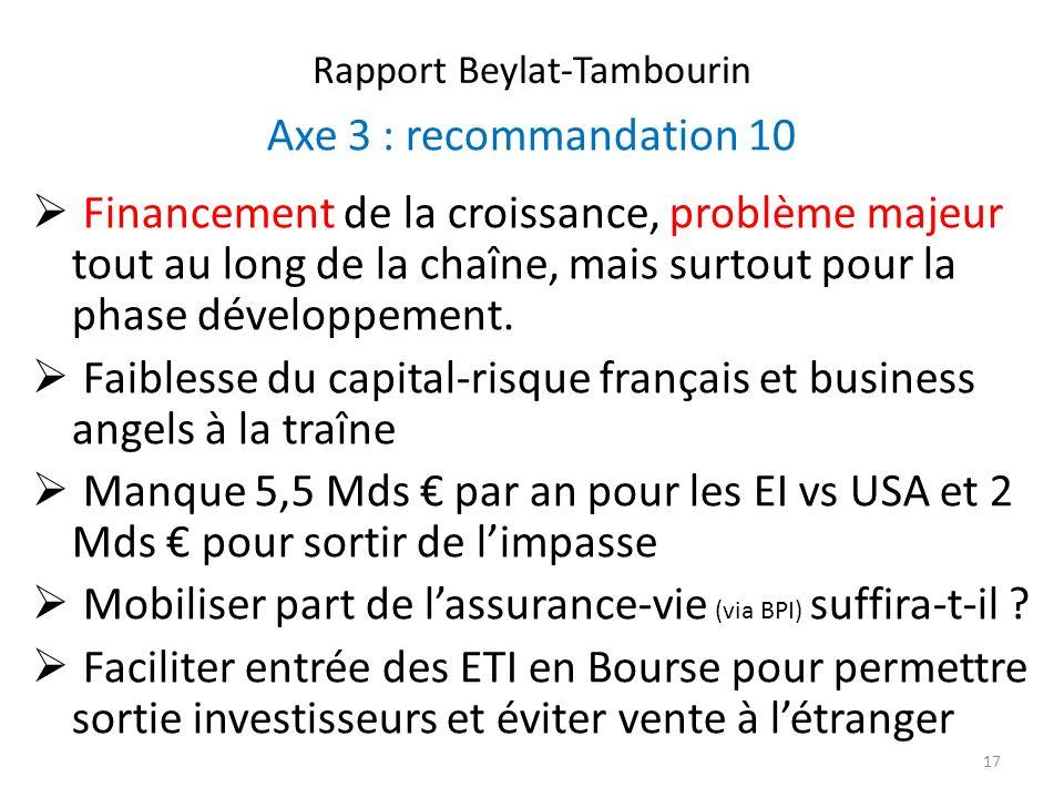 Rapport Beylat-Tambourin Axe 3 : recommandation 10 Financement de la croissance, problème majeur tout au long de la chaîne, mais surtout pour la phase développement.