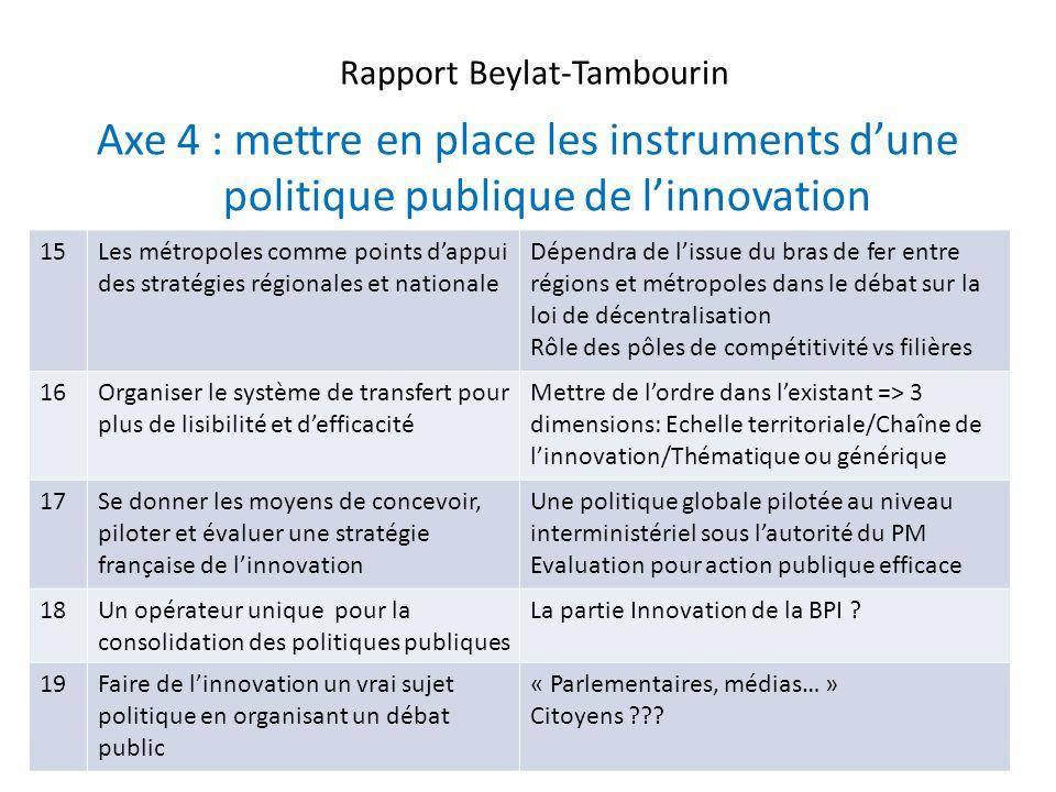 Rapport Beylat-Tambourin Axe 4 : mettre en place les instruments dune politique publique de linnovation 20 15Les métropoles comme points dappui des st