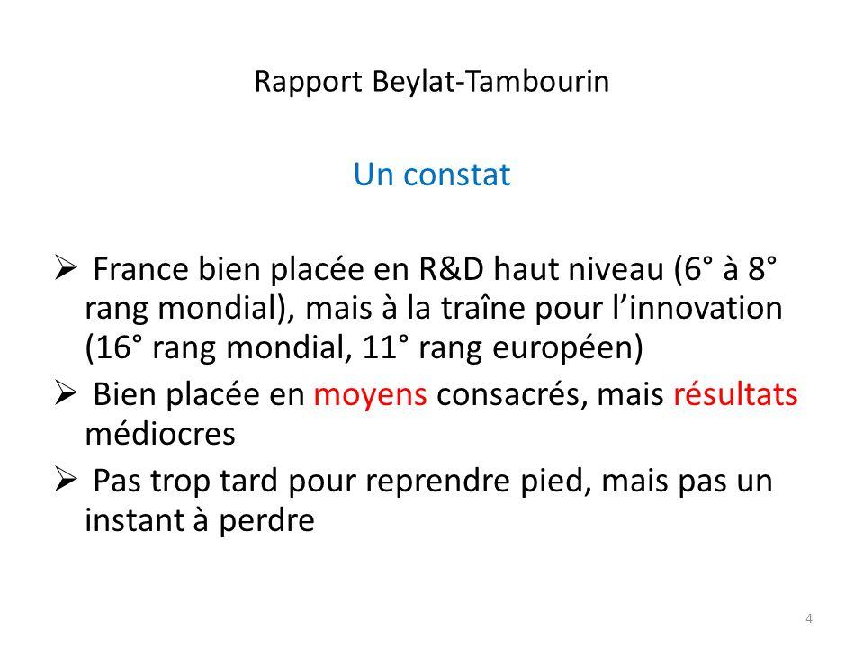 Rapport Beylat-Tambourin Un constat France bien placée en R&D haut niveau (6° à 8° rang mondial), mais à la traîne pour linnovation (16° rang mondial,
