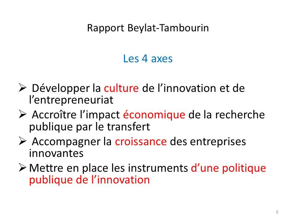 Rapport Beylat-Tambourin Les 4 axes Développer la culture de linnovation et de lentrepreneuriat Accroître limpact économique de la recherche publique
