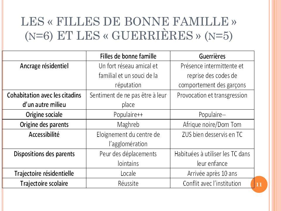 LES « FILLES DE BONNE FAMILLE » ( N =6) ET LES « GUERRIÈRES » ( N =5) 11