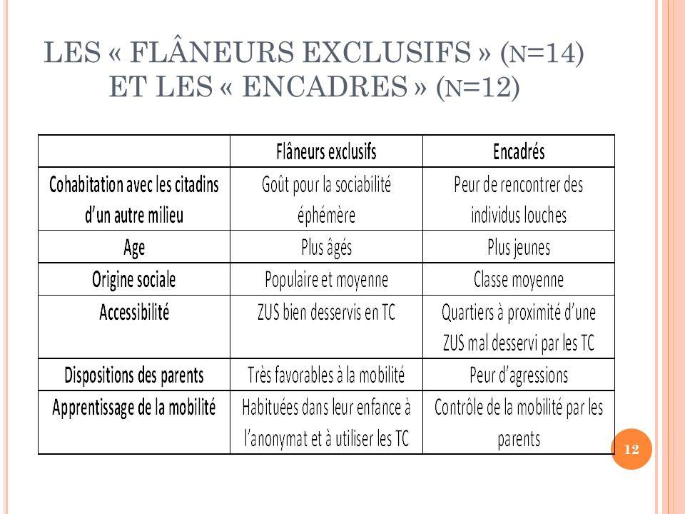 LES « FLÂNEURS EXCLUSIFS » ( N =14) ET LES « ENCADRES » ( N =12) 12