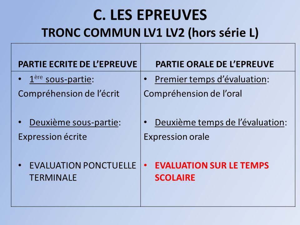C. LES EPREUVES TRONC COMMUN LV1 LV2 (hors série L) PARTIE ECRITE DE LEPREUVE 1 ère sous-partie: Compréhension de lécrit Deuxième sous-partie: Express