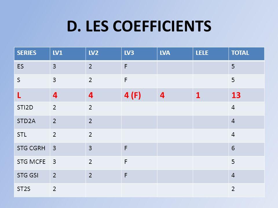D. LES COEFFICIENTS SERIESLV1LV2LV3LVALELETOTAL ES32F5 S32F5 L444 (F)4113 STI2D224 STD2A224 STL224 STG CGRH33F6 STG MCFE32F5 STG GSI22F4 ST2S22