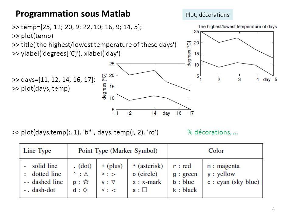 5 Programmation sous Matlab Fonctions à 1 entrée et 1sortie fonction R R : fonction R 2 R 2 : function y = f49(x) y(1) = x(1)*x(1) + 4*x(2)*x(2) - 5; y(2) = 2*x(1)*x(1) - 2*x(1) - 3*x(2) - 2.5; y = y(:); end function y = f1(x) y = 1./ (1 + 8 * x.^2); end >> f1(1) % valeur renvoyée pour x=1 ans = 0.1111 >> f1([0, 1]) % valeur renvoyée pour le % vecteur [0, 1] ans = 1 0.1111 >> f49([2; 3]) % valeur renvoyée pour x=[2; 3] ans = 35.0000 -7.5000 >> f49(1) ??.