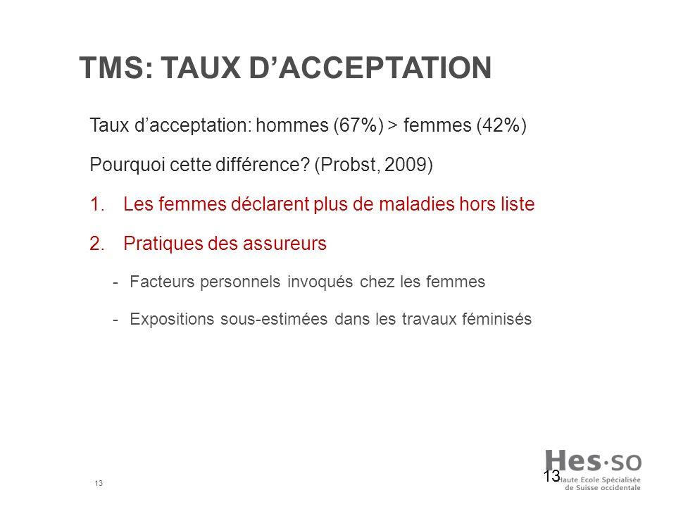 13 TMS: TAUX DACCEPTATION Taux dacceptation: hommes (67%) > femmes (42%) Pourquoi cette différence? (Probst, 2009) 1.Les femmes déclarent plus de mala