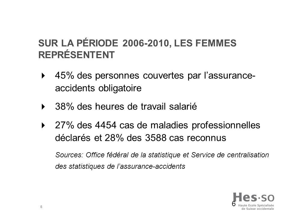6 SUR LA PÉRIODE 2006-2010, LES FEMMES REPRÉSENTENT 45% des personnes couvertes par lassurance- accidents obligatoire 38% des heures de travail salari