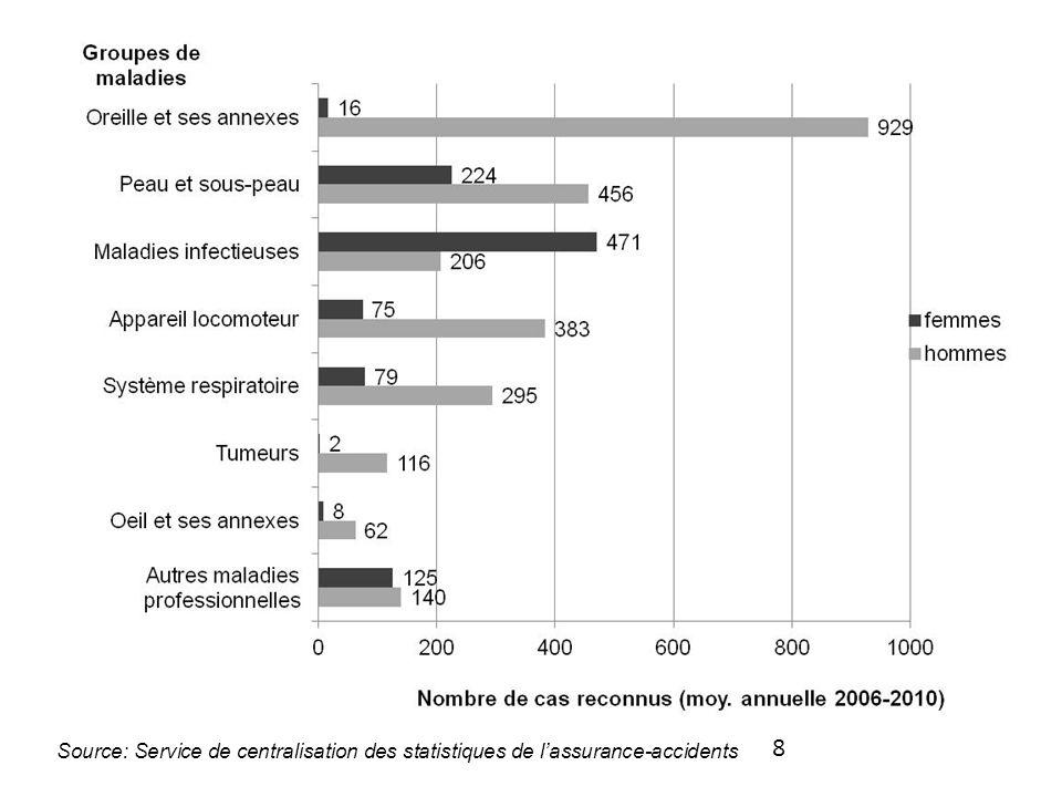9 COMPRENDRE LES DIFFÉRENCES HOMMES FEMMES Est-ce que les différences observées reflètent la fréquence des atteintes à la santé en fonction de la division sexuée du travail et des expositions professionnelles.