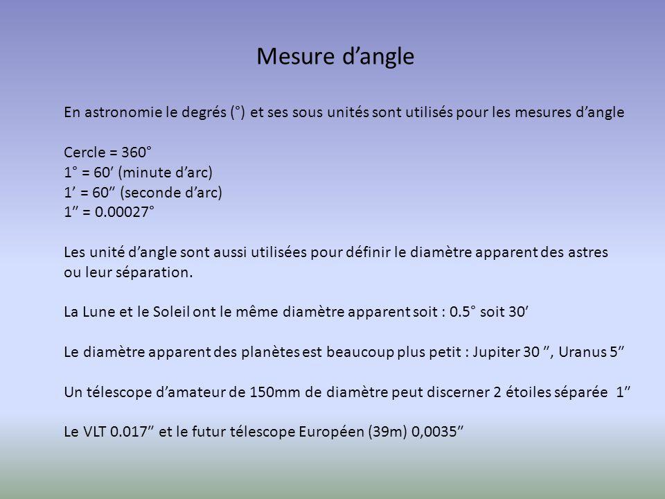 En astronomie le degrés (°) et ses sous unités sont utilisés pour les mesures dangle Cercle = 360° 1° = 60 (minute darc) 1 = 60 (seconde darc) 1 = 0.00027° Les unité dangle sont aussi utilisées pour définir le diamètre apparent des astres ou leur séparation.