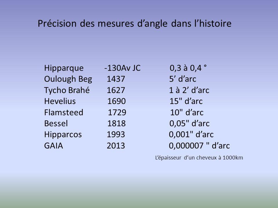 Hipparque -130Av JC 0,3 à 0,4 ° Oulough Beg 1437 5 darc Tycho Brahé 1627 1 à 2 darc Hevelius 1690 15 darc Flamsteed 1729 10 darc Bessel 1818 0,05 darc Hipparcos 1993 0,001 darc GAIA 2013 0,000007 darc Lépaisseur dun cheveux à 1000km Précision des mesures dangle dans lhistoire