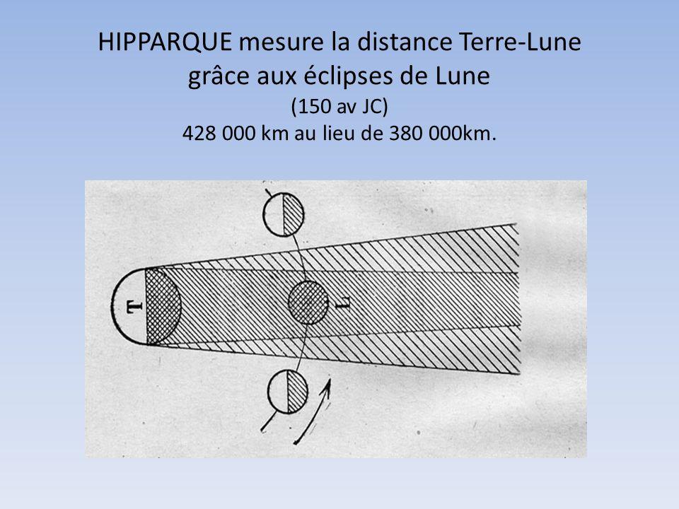 HIPPARQUE mesure la distance Terre-Lune grâce aux éclipses de Lune (150 av JC) 428 000 km au lieu de 380 000km.