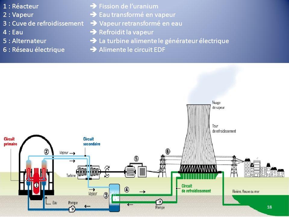 1 : Réacteur Fission de luranium 2 : Vapeur Eau transformé en vapeur 3 : Cuve de refroidissement Vapeur retransformé en eau 4 : Eau Refroidit la vapeu