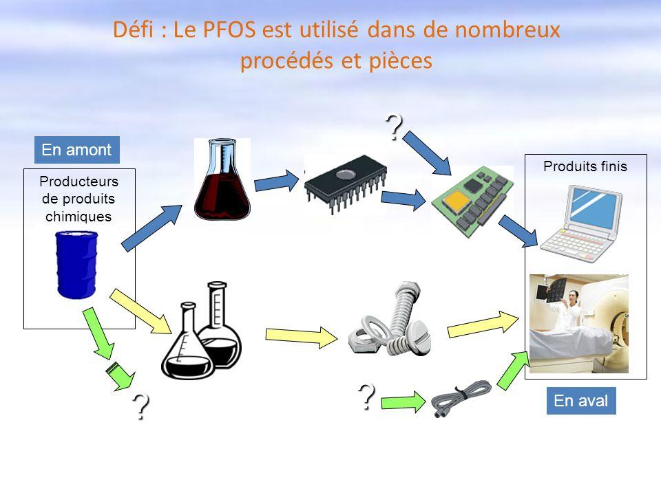 Produits finis Producteurs de produits chimiques ? ? ? En amont En aval Défi : Le PFOS est utilisé dans de nombreux procédés et pièces
