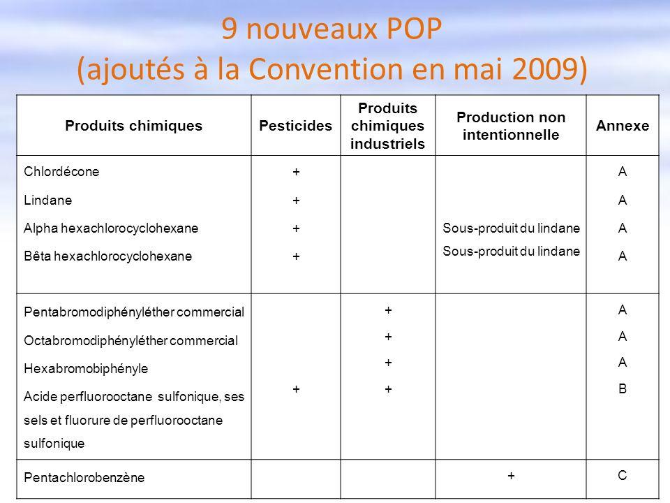 9 nouveaux POP (ajoutés à la Convention en mai 2009) Produits chimiquesPesticides Produits chimiques industriels Production non intentionnelle Annexe