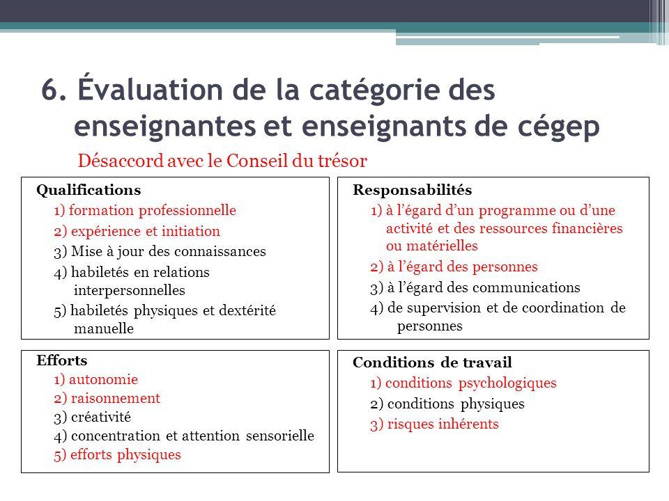 6. Évaluation de la catégorie des enseignantes et enseignants de cégep Qualifications 1) formation professionnelle 2) expérience et initiation 3) Mise