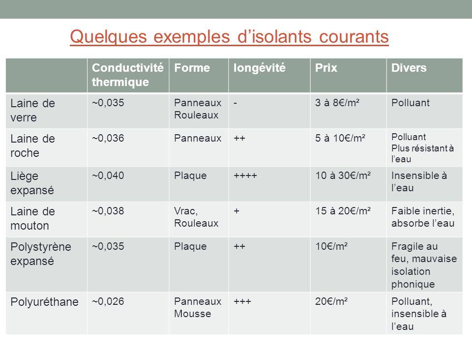 Conductivité thermique FormelongévitéPrixDivers Laine de verre ~0,035Panneaux Rouleaux -3 à 8/m²Polluant Laine de roche ~0,036Panneaux++5 à 10/m² Poll