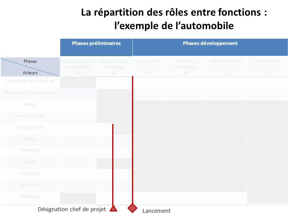La répartition des rôles entre fonctions : lexemple de lautomobile Lancement Désignation chef de projet