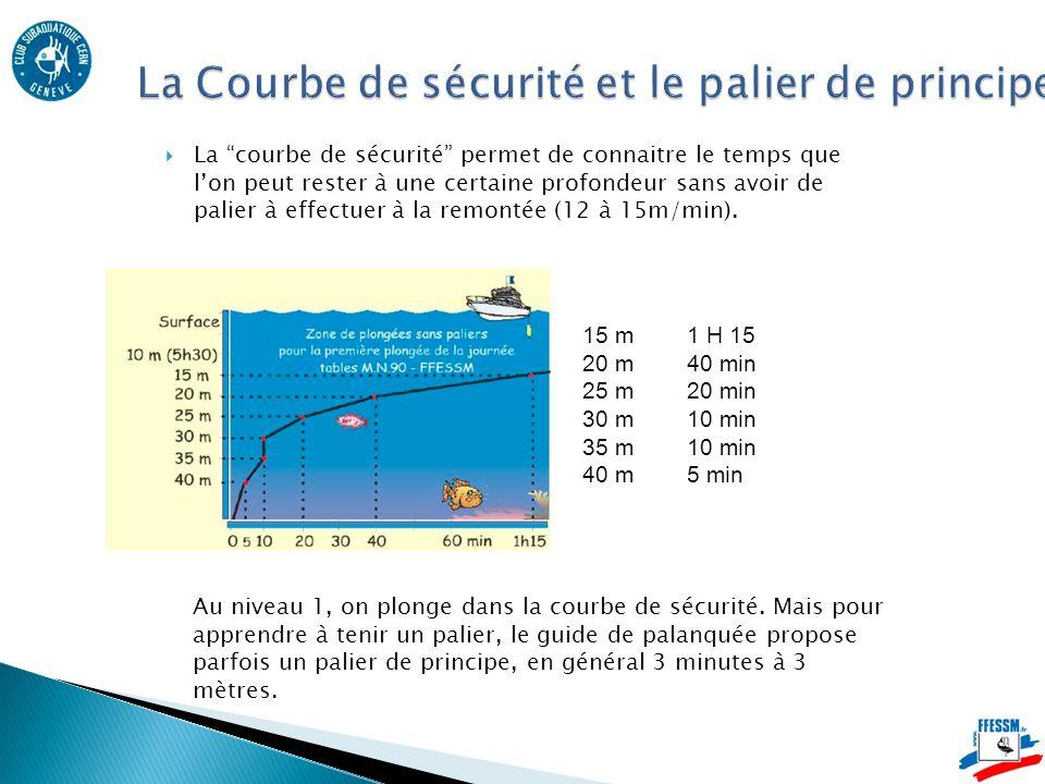 La courbe de sécurité permet de connaitre le temps que lon peut rester à une certaine profondeur sans avoir de palier à effectuer à la remontée (12 à 15m/min).