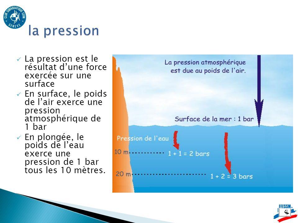 La pression est le résultat dune force exercée sur une surface En surface, le poids de lair exerce une pression atmosphérique de 1 bar En plongée, le poids de leau exerce une pression de 1 bar tous les 10 mètres.