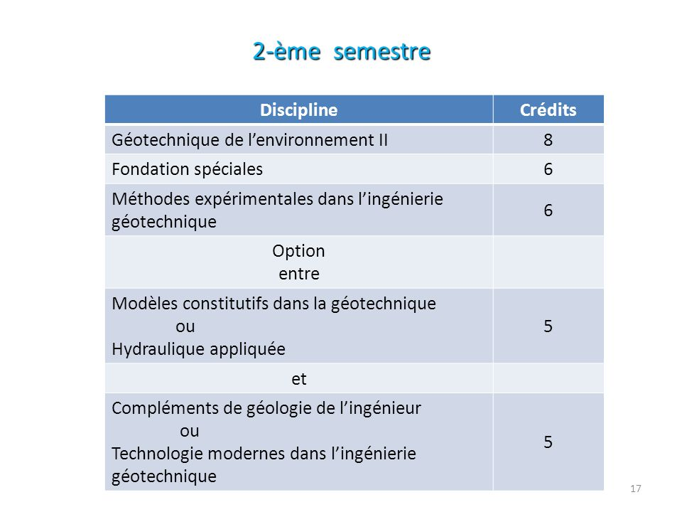 2-ème semestre Discipline Crédits Géotechnique de lenvironnement II 8 Fondation spéciales 6 Méthodes expérimentales dans lingénierie géotechnique 6 Op