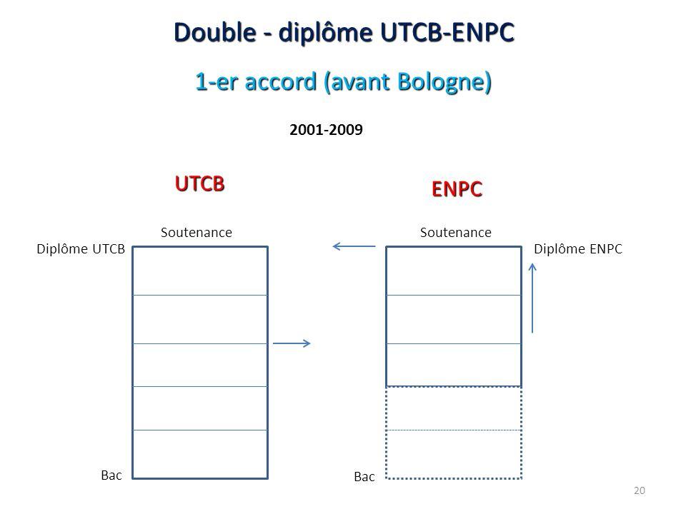 Double - diplôme UTCB-ENPC 1-er accord (avant Bologne) Diplôme UTCBDiplôme ENPC Bac Soutenance 2001-2009 UTCB ENPC Bac 20