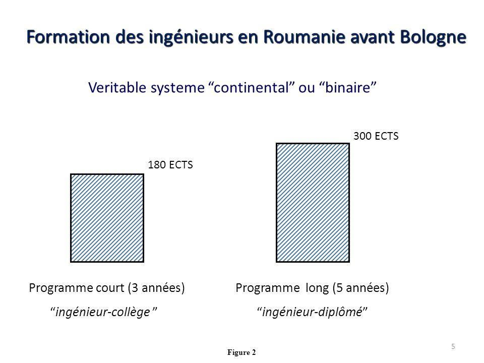 Veritable systeme continental ou binaire Formation des ingénieurs en Roumanie avant Bologne Programme court (3 années) ingénieur-collège Programme long (5 années) ingénieur-diplômé 180 ECTS 300 ECTS Figure 2 5