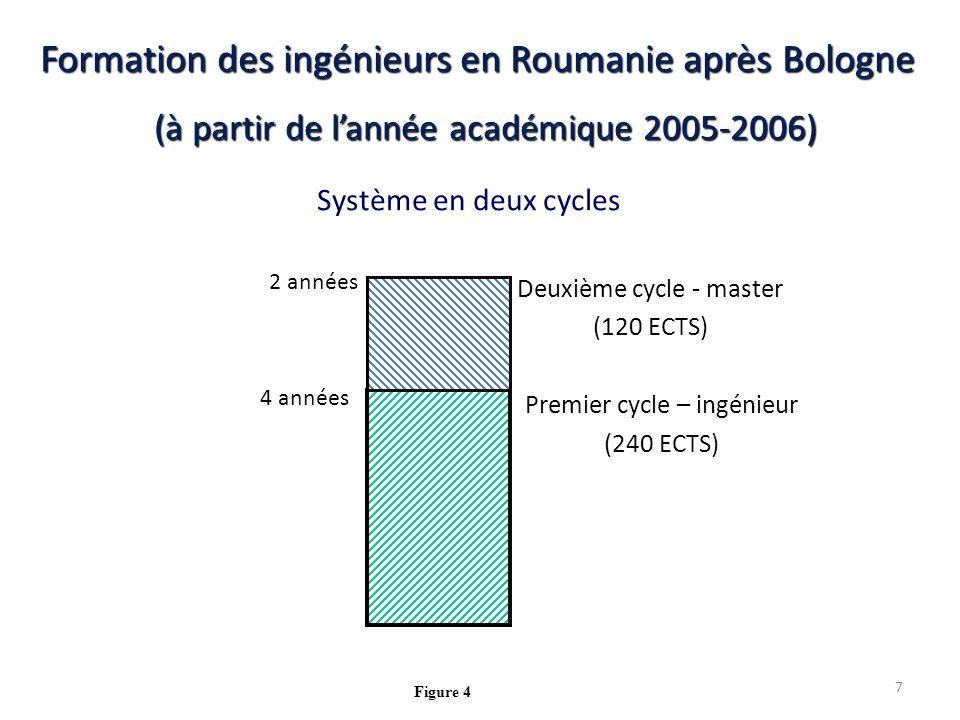 Système en deux cycles Formation des ingénieurs en Roumanie après Bologne (à partir de lannée académique 2005-2006) Deuxième cycle - master (120 ECTS) 2 années 4 années Premier cycle – ingénieur (240 ECTS) Figure 4 7
