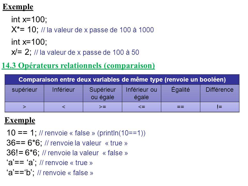 Exemple int x=100; X*= 10; // la valeur de x passe de 100 à 1000 int x=100; x/= 2; // la valeur de x passe de 100 à 50 14.3 Opérateurs relationnels (c
