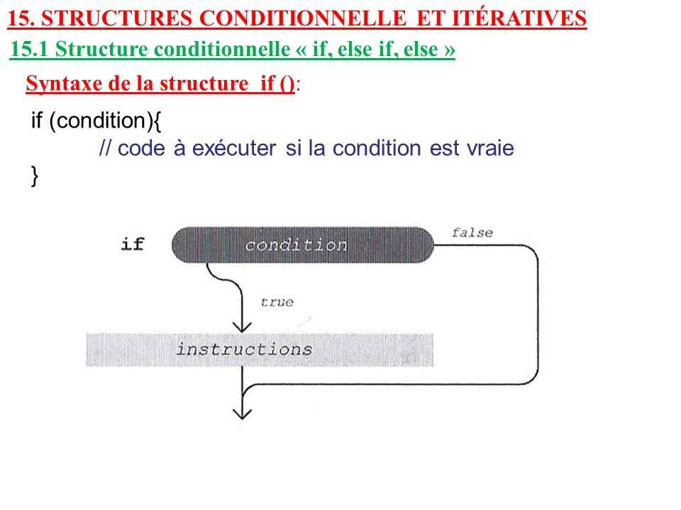 15. STRUCTURES CONDITIONNELLE ET ITÉRATIVES 15.1 Structure conditionnelle « if, else if, else » Syntaxe de la structure if (): if (condition){ // code