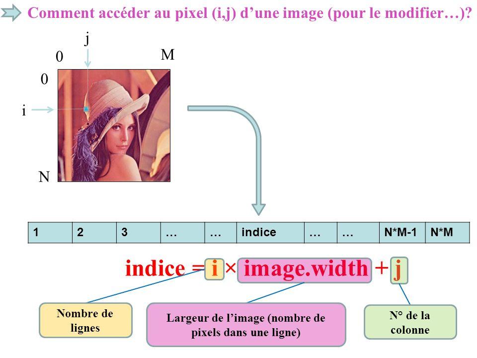 Comment accéder au pixel (i,j) dune image (pour le modifier…)? i j M N 0 0 123……indice……N*M-1N*M indice = i × image.width + j Nombre de lignes Largeur
