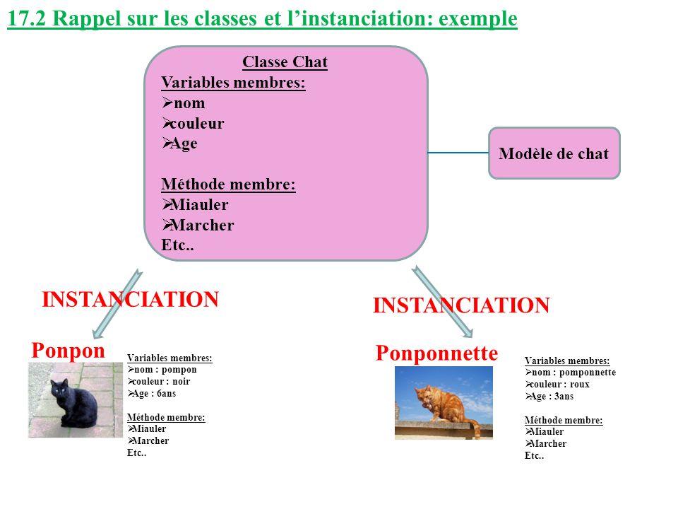 17.2 Rappel sur les classes et linstanciation: exemple Classe Chat Variables membres: nom couleur Age Méthode membre: Miauler Marcher Etc.. Modèle de